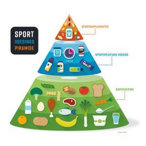 sportpiramide