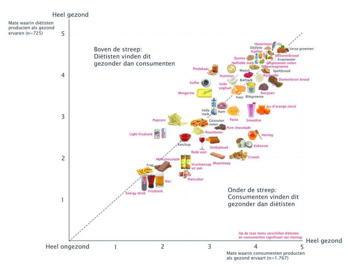 welke-voedingsmiddelen-beschouwt-de-consument-als-gezond-en-vindt-de-dietist-dat-ook-grafiek