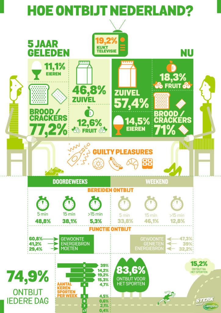 Infographic_HoeOntbijtNederland_Campina