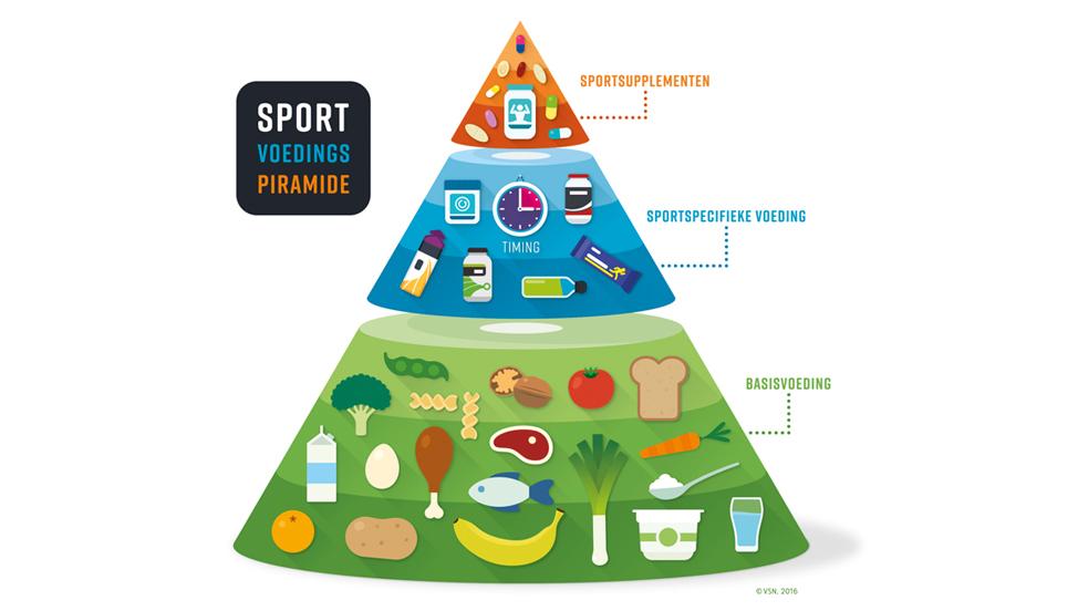 Afbeeldingsresultaat voor sportvoedingspiramide