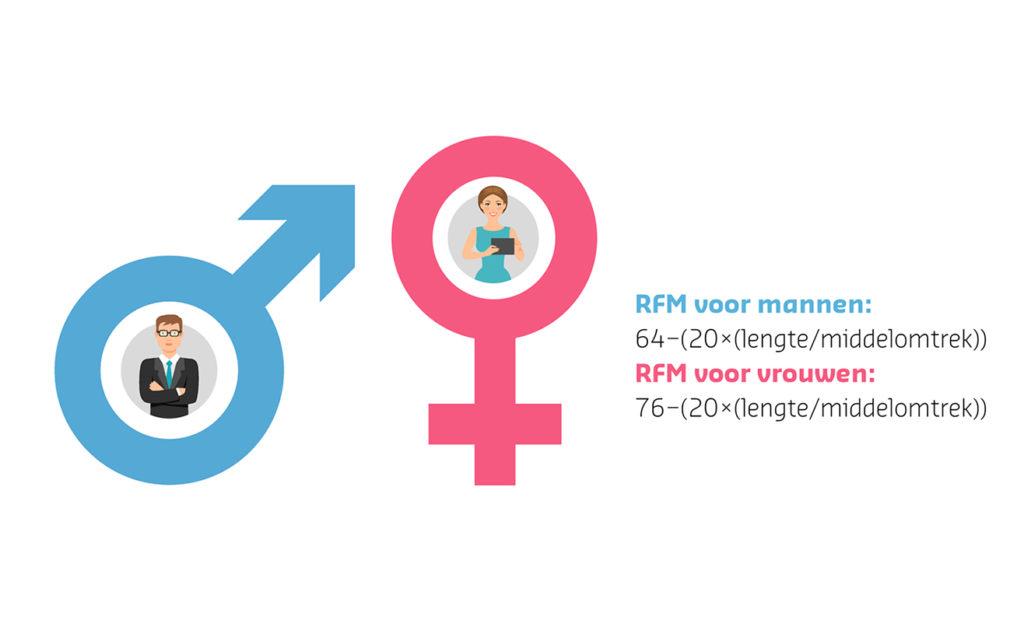 Illustratie over de RFM, een alternatief voor het BMI
