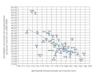 Figuur 4. Relatie tussen gemiddelde consumptie van tarweproteïnen (gdag per inwoner; van 2000-2009) en de gemiddelde lichaamslengte van mannen.