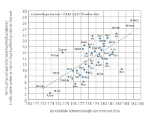 Figuur 5. Verhouding tussen de gemiddelde consumptie van hoge kwaliteitsproteïnen en lage kwaliteitsproteïnen tot de gemiddelde lichaamslengte van mannen tussen 2000 en 2009